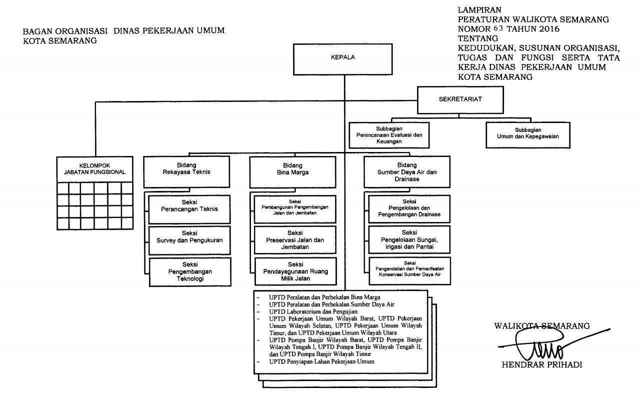 Struktur Organisasi DPU